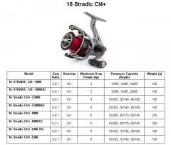 16 STRADIC CI4+1000 / 2000 / 3000 & 4000 series