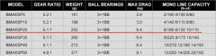 *PENDING COLLECTION* TGIF SALE!!! ABU GARCIA BLACK MAX SP20 (size 2000)