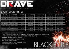 Drave blackfyre Baitcaster