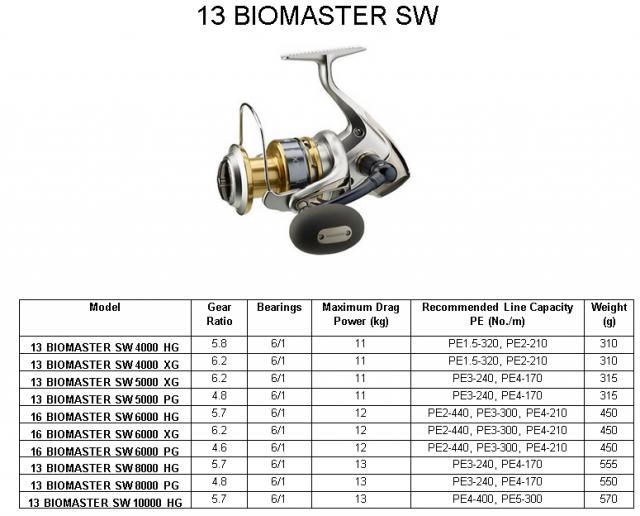 57fc4772e3a Biomaster SW series - FishingKaki.com Classifieds